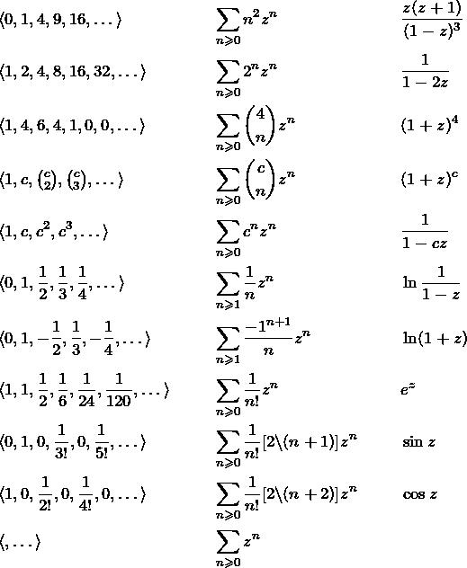 \begin{align*} &\seqd{0,1,4,9,16} &&\sumzn{n^2} && \frac{z(z+1)}{(1-z)^3}\\ &\seqd{1,2,4,8,16,32} &&\sumzn{2^n} && \fr{1-2z}\\ &\seqd{1,4,6,4,1,0,0} &&\sumzn{ \binom{4}{n}} && (1+z)^4\\ &\textstyle\seqd{1,c,\binom{c}{2}, \binom{c}{3}} &&\sumzn{\binom{c}{n}} && (1+z)^c\\ &\seqd{1,c,c^2,c^3} &&\sumzn{c^n}&& \fr{1-cz}\\ &\seqd{0,1,\fr{2},\fr{3},\fr{4}} &&\snge[1] \fr{n}z^n  &&  \ln\fr{1-z}\\ &\langle 0,1,-\fr{2},\fr{3},-\fr{4},\dots\rangle &&\snge[1] \frac{-1^{n+1}}{n}z^n && \ln (1+z) \\ &\langle 1,1,\fr{2},\fr{6},\fr{24},\fr{120},\dots\rangle &&\sumzn{\frac{1}{n!}} &&  e^z\\ &\seqd{0,1,0,\fr{3!},0,\fr{5!}} && \sumzn{\fr{n!}[2\backslash (n+1)]} && \sin{z}\\ &\seqd{1,0,\fr{2!},0,\fr{4!},0} && \sumzn{\fr{n!}[2\backslash (n+2)]} && \cos{z}\\ &\seqd{} && \sumzn{} && \\ \end{align*}