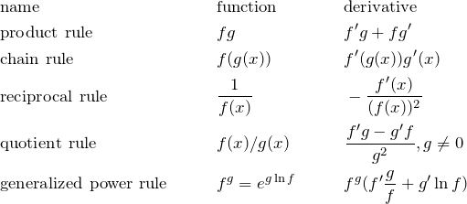 \begin{align*} &\text{name} && \text{function} && \text{derivative}\\ &\text{product rule} &&fg && f'g+fg'\\ &\text{chain rule} &&f(g(x)) &&f'(g(x))g'(x) \\ &\text{reciprocal rule }&& \frac{1}{f(x)}&& -\frac{f'(x)}{(f(x))^2} \\ &\text{quotient rule} &&f(x)/g(x) &&\frac{f'g-g'f}{g^2}, g\neq 0 \\ &\text{generalized power rule} &&f^g =e^{g\ln{f}} &&f^g(f'\frac{g}{f}+g'\ln{f}) \end{align*}