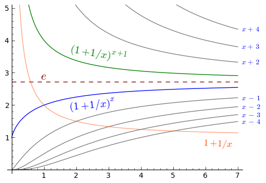 e graph