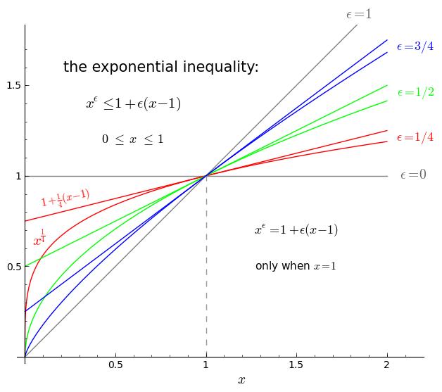 exp inequal